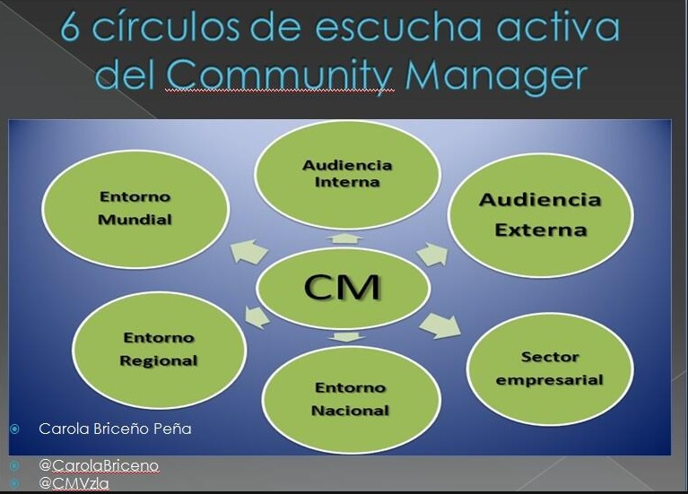 6 circulos de escucha activa del CM