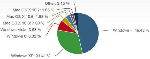 windows-stats-net-apps-sept2013
