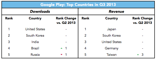google-play-top-countries