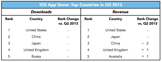 ios-top-countries