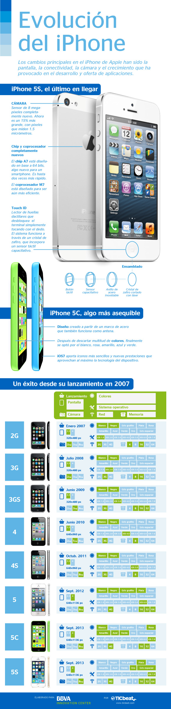 bbva-iphone