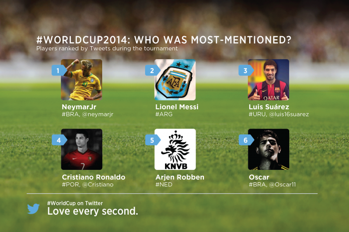 wctotalplayers_Most_mentions