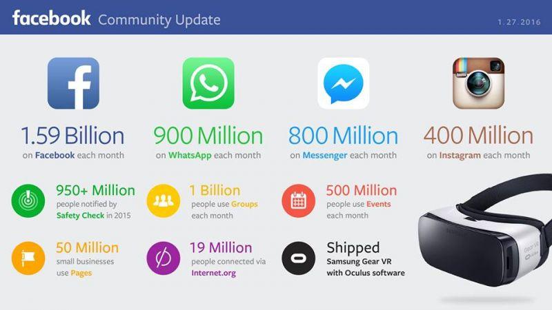 datos facebok y whatsapp