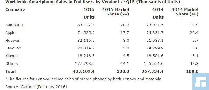 ventas de moviles