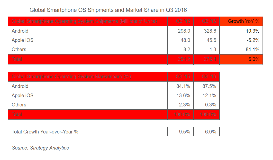 global-smartphone-shipments-q3-2016