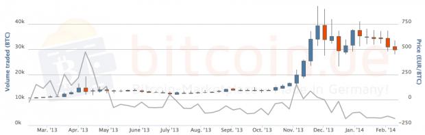 Crecimiento de Bitcoins hasta el año 2014